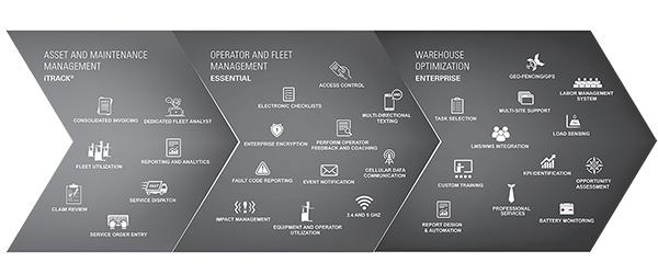 iwarehouse, forklift telematics, warehouse fleet management