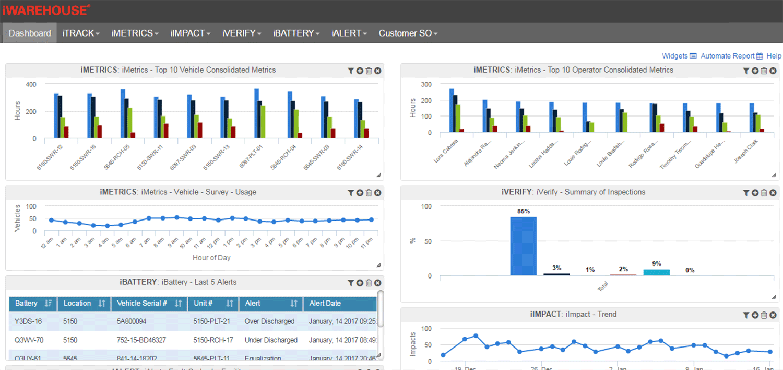 iwarehouse, fleet management metrics